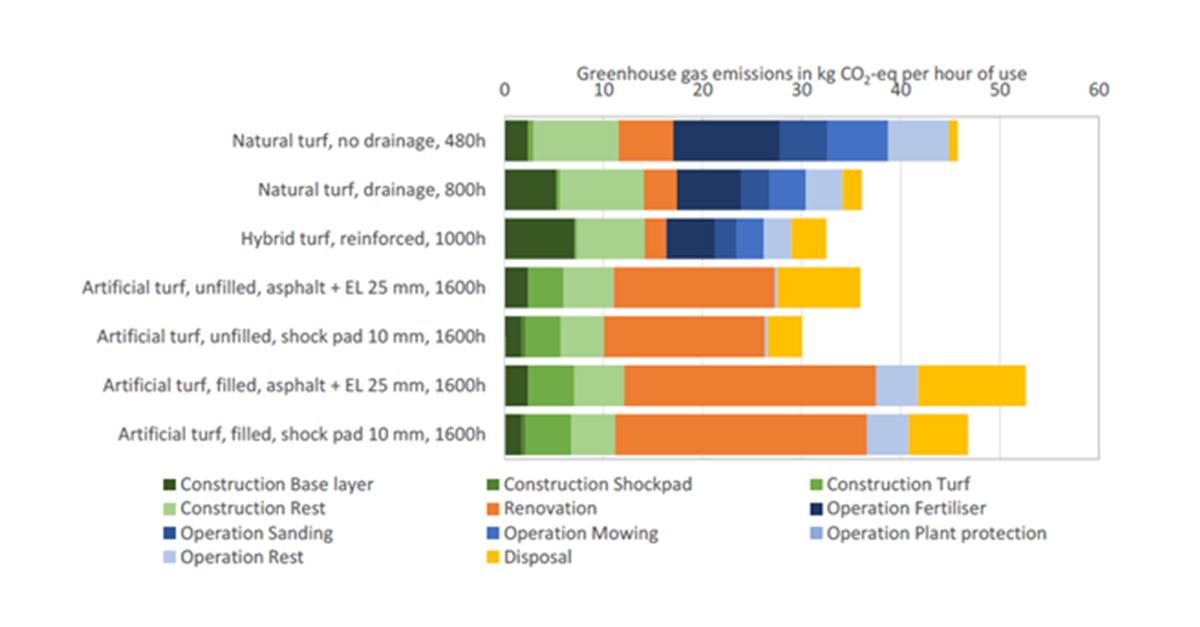 5-20% environmental impact reduction when using a shockpad